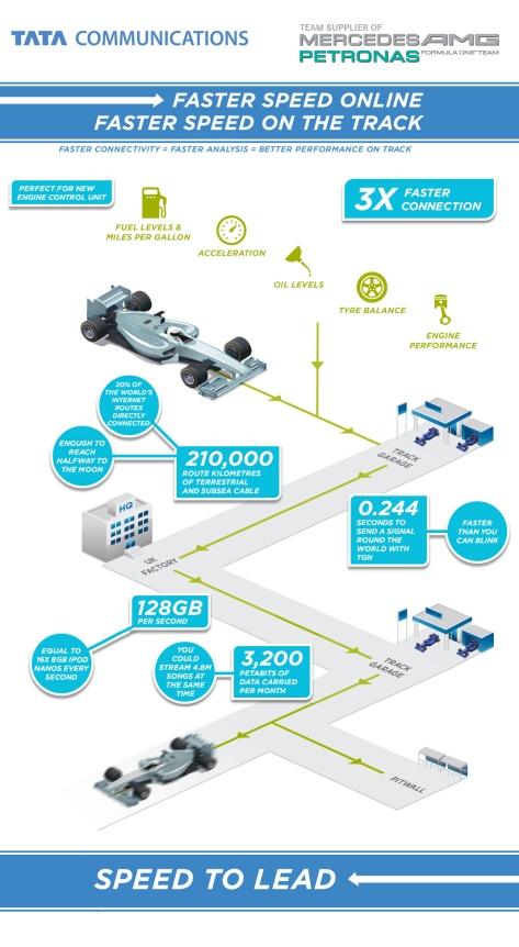 F1 Telecommunications: Mercedes AMG Petronas & Tata Communications