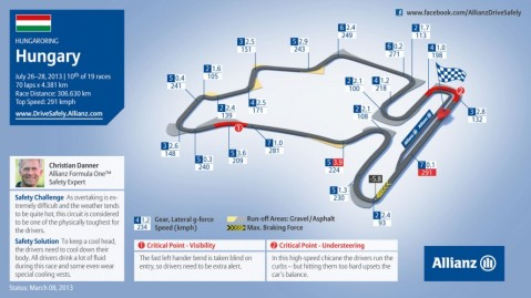 The Hungaroring Circuit Guide by Allianz